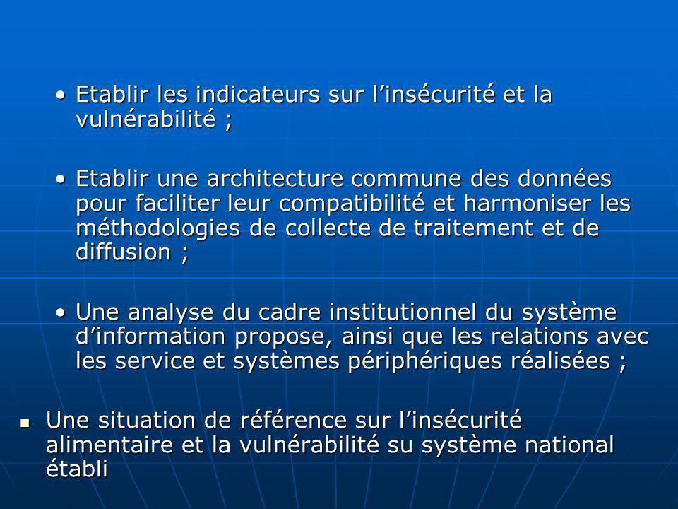 Etablir les indicateurs sur linsécurité et la vulnérabilité ;Etablir les indicateurs sur linsécurité et la vulnérabilité ; Etablir une architecture co