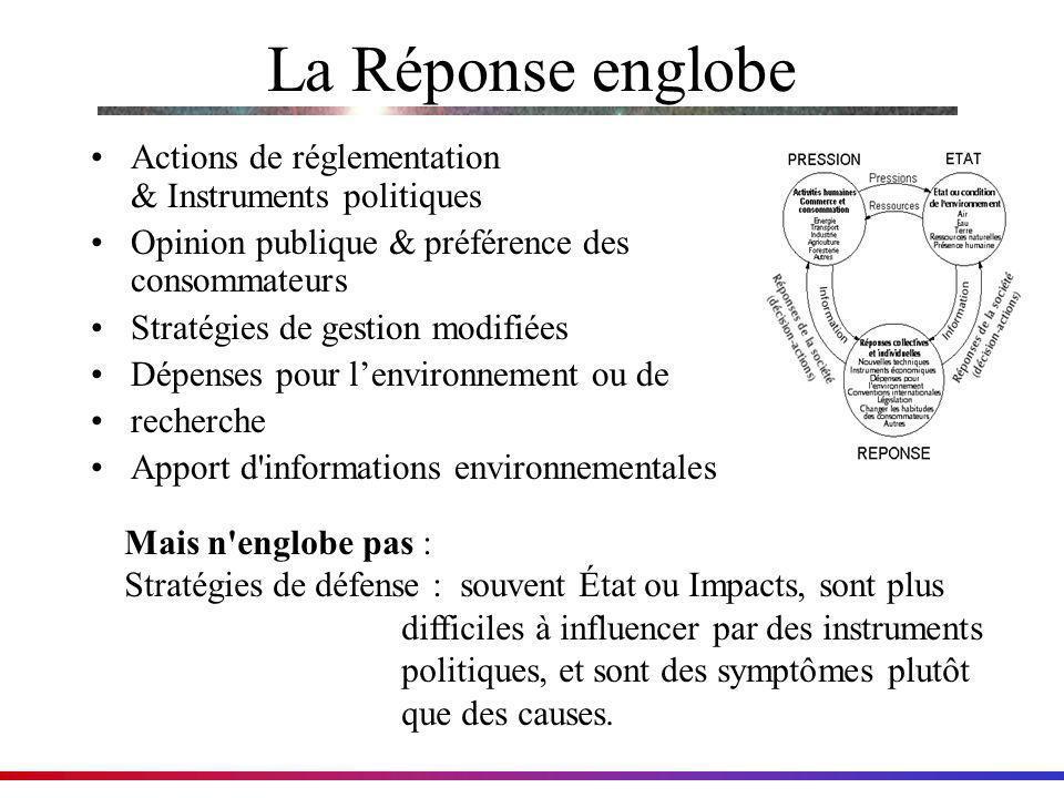 La Réponse englobe Actions de réglementation & Instruments politiques Opinion publique & préférence des consommateurs Stratégies de gestion modifiées