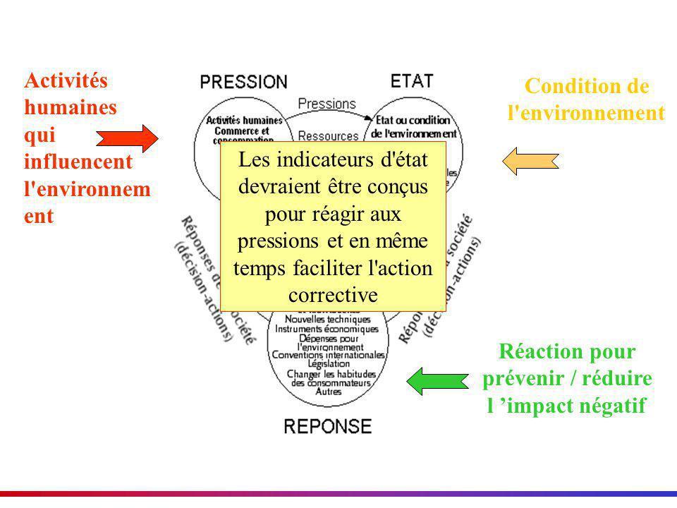 Activités humaines qui influencent l'environnem ent Condition de l'environnement Réaction pour prévenir / réduire l impact négatif Les indicateurs d'é