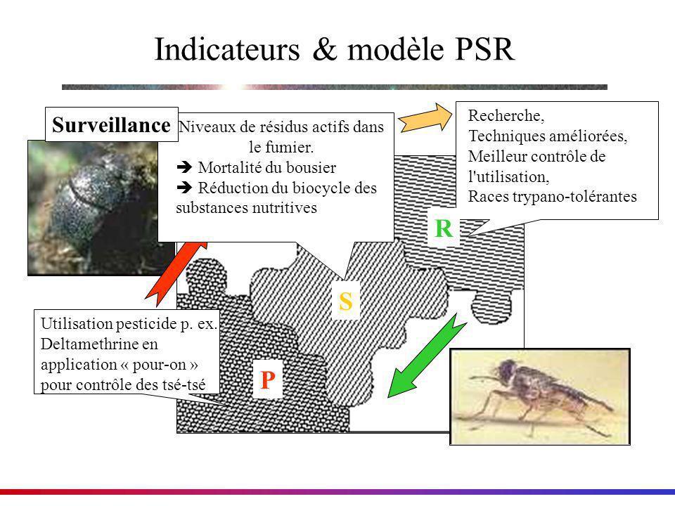 Indicateurs & modèle PSR Utilisation pesticide p. ex. Deltamethrine en application « pour-on » pour contrôle des tsé-tsé Niveaux de résidus actifs dan