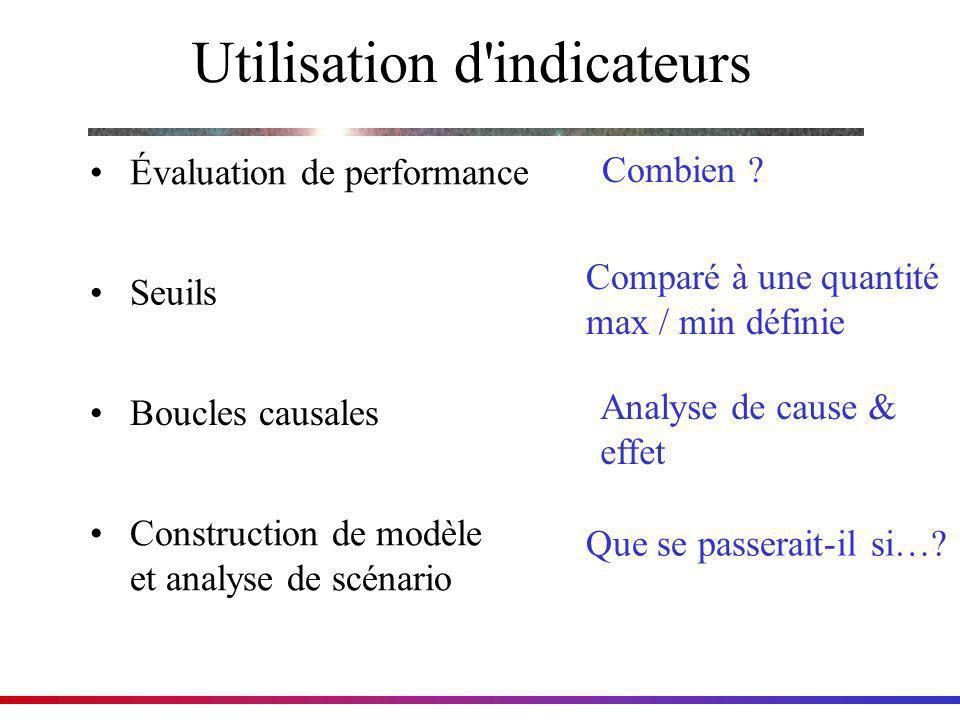 Utilisation d'indicateurs Combien ? Évaluation de performance Seuils Boucles causales Construction de modèle et analyse de scénario Comparé à une quan