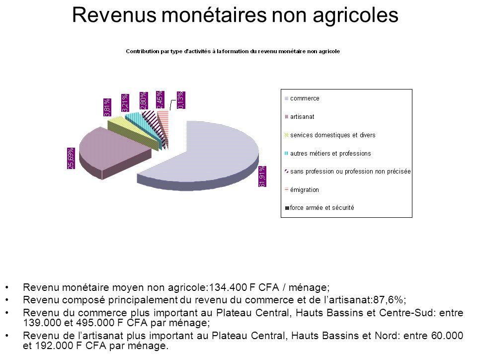 Revenus monétaires non agricoles Revenu monétaire moyen non agricole:134.400 F CFA / ménage; Revenu composé principalement du revenu du commerce et de