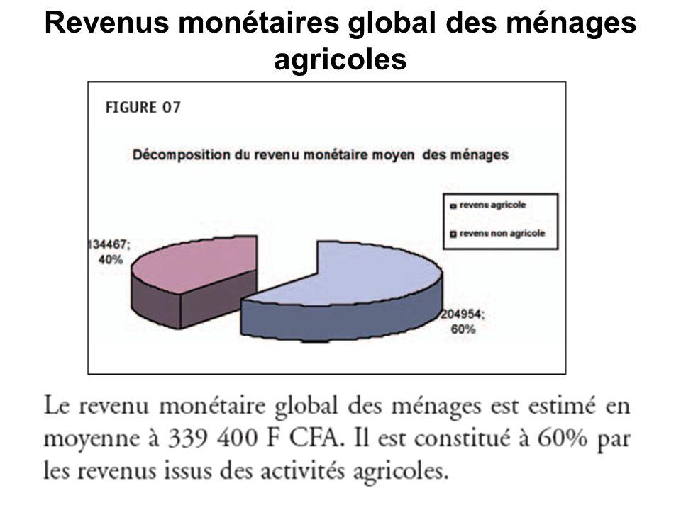 Revenus monétaires global des ménages agricoles