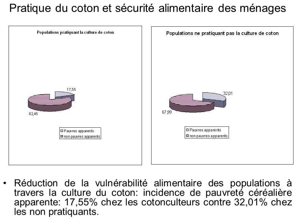 Pratique du coton et sécurité alimentaire des ménages Réduction de la vulnérabilité alimentaire des populations à travers la culture du coton: inciden