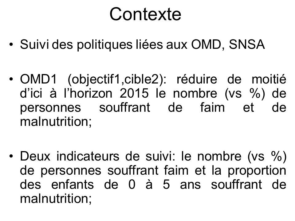 Contexte Suivi des politiques liées aux OMD, SNSA OMD1 (objectif1,cible2): réduire de moitié dici à lhorizon 2015 le nombre (vs %) de personnes souffr