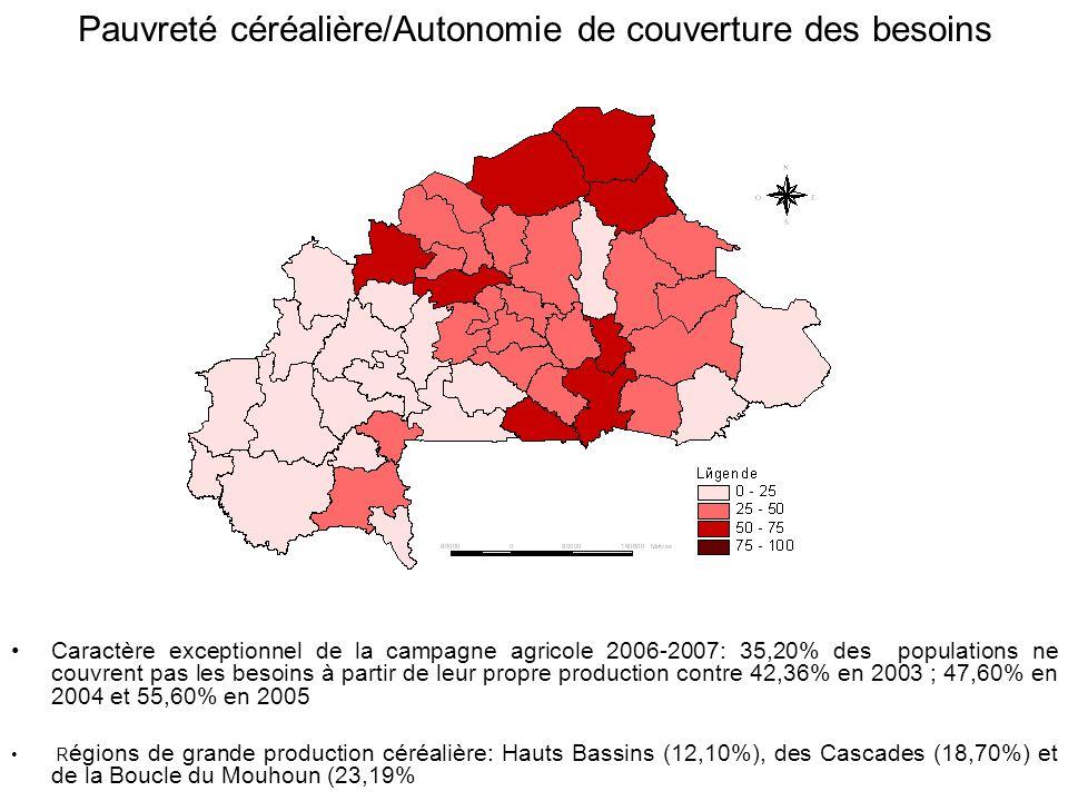 Pauvreté céréalière/Autonomie de couverture des besoins Caractère exceptionnel de la campagne agricole 2006-2007: 35,20% des populations ne couvrent pas les besoins à partir de leur propre production contre 42,36% en 2003 ; 47,60% en 2004 et 55,60% en 2005 R égions de grande production céréalière: Hauts Bassins (12,10%), des Cascades (18,70%) et de la Boucle du Mouhoun (23,19%