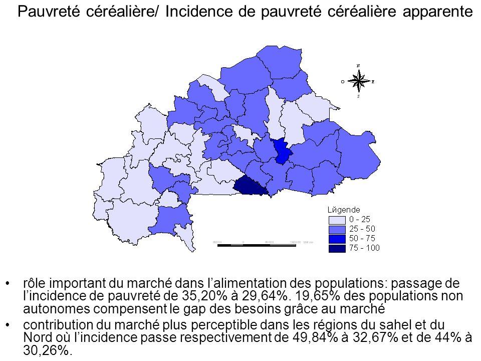 Pauvreté céréalière/ Incidence de pauvreté céréalière apparente rôle important du marché dans lalimentation des populations: passage de lincidence de pauvreté de 35,20% à 29,64%.