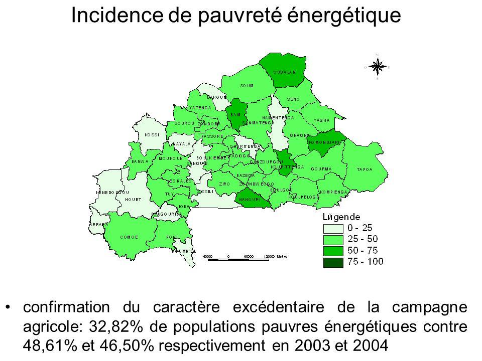 Incidence de pauvreté énergétique confirmation du caractère excédentaire de la campagne agricole: 32,82% de populations pauvres énergétiques contre 48,61% et 46,50% respectivement en 2003 et 2004