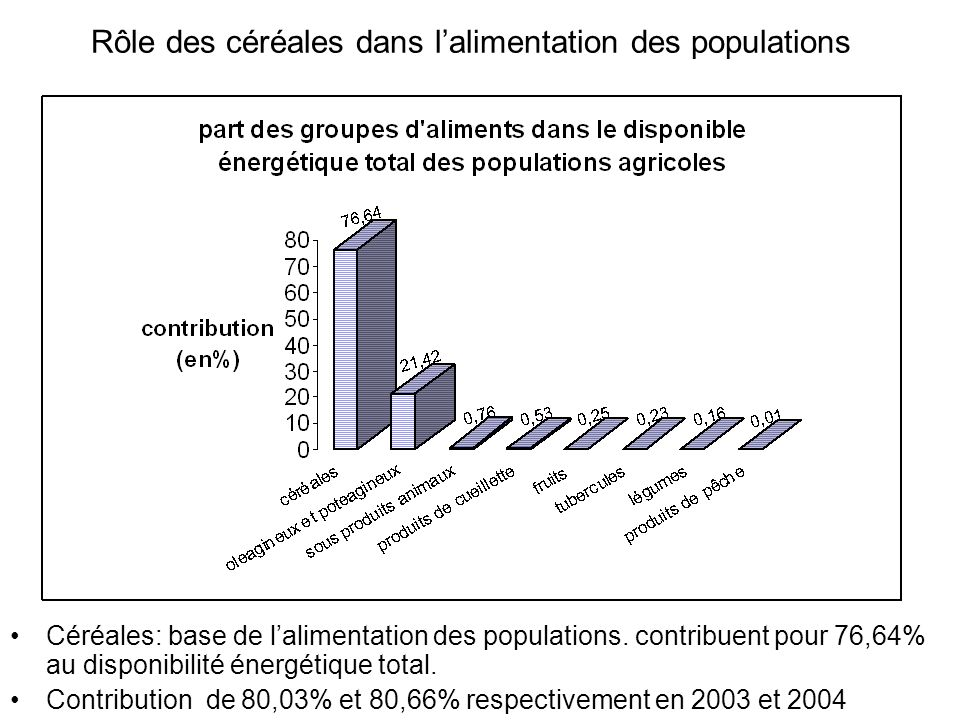 Rôle des céréales dans lalimentation des populations Céréales: base de lalimentation des populations. contribuent pour 76,64% au disponibilité énergét