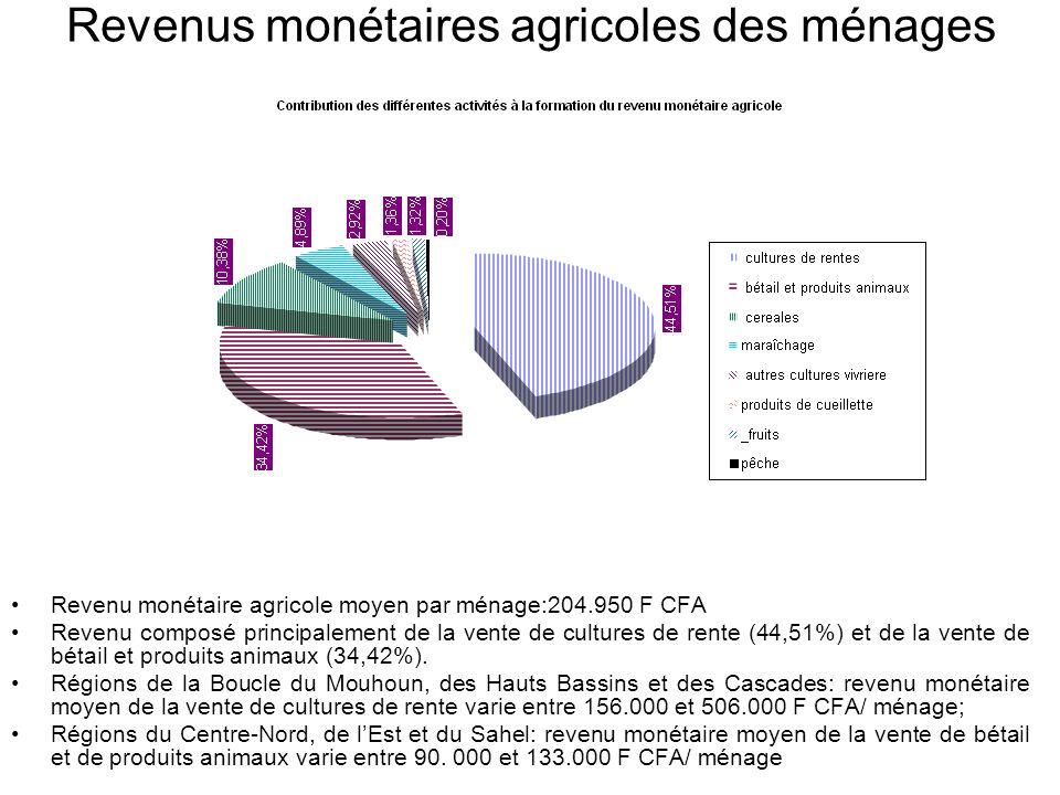 Revenus monétaires agricoles des ménages Revenu monétaire agricole moyen par ménage:204.950 F CFA Revenu composé principalement de la vente de cultures de rente (44,51%) et de la vente de bétail et produits animaux (34,42%).