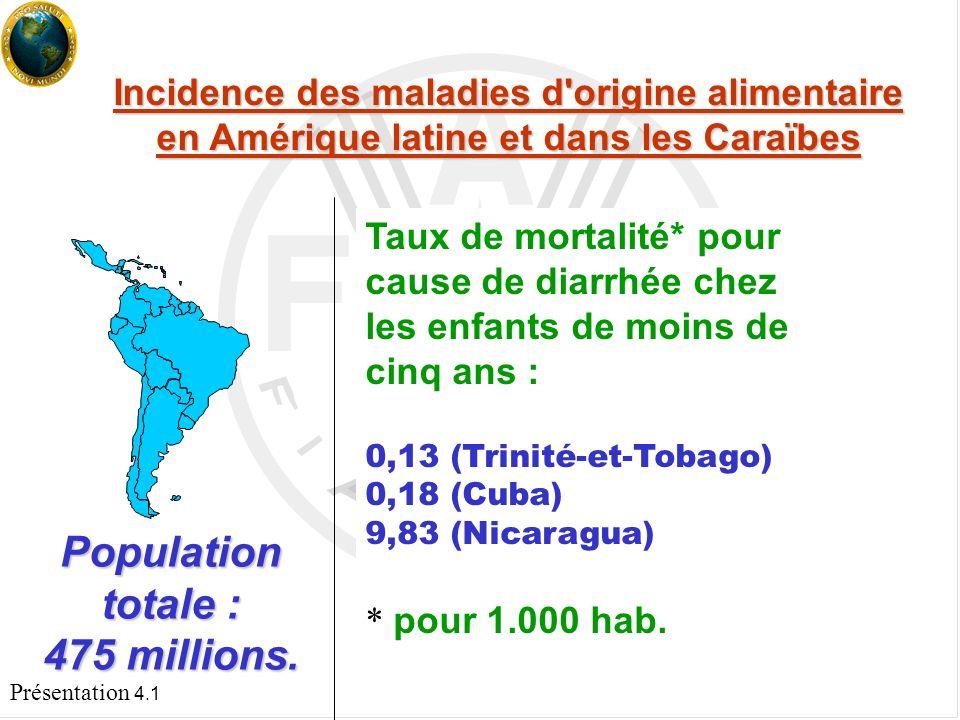 Présentation 4.1 Préoccupation croissante pour la sécurité sanitaire des aliments et les maladies d origine alimentaire Dans les pays en développement La diarrhée infantile est l un des plus importants problèmes de santé publique.