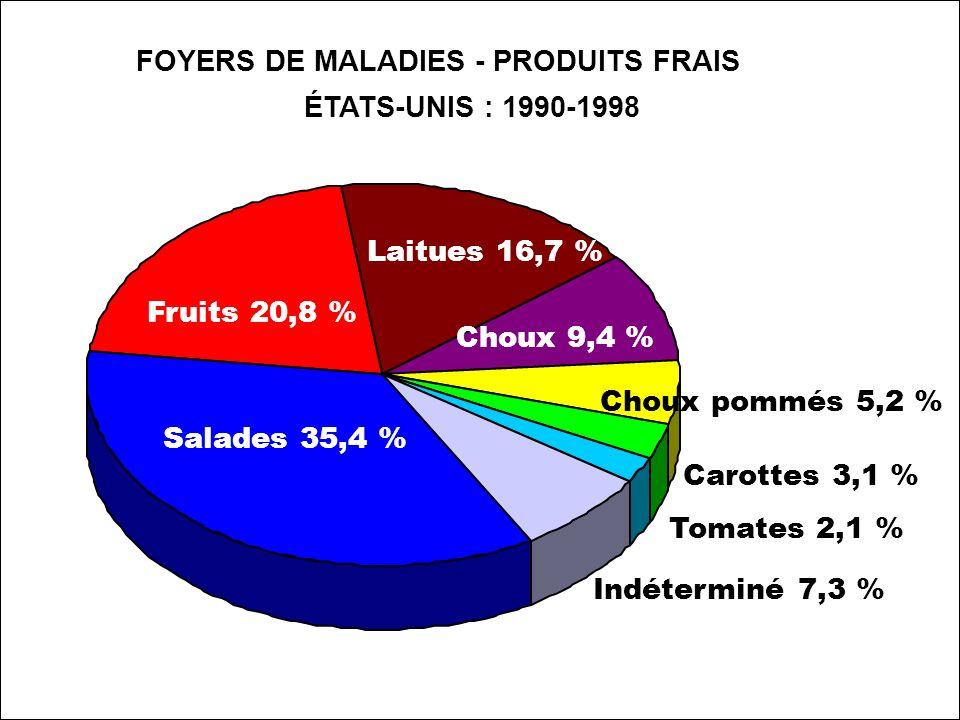 Présentation 4.1 Maladies provoquées par les fruits et légumes frais États-Unis : 1990-1997 : 6 % des foyers liés aux fruits et légumes frais États-Unis : 1973-1979 seulement 2% des foyers liés aux fruits et légumes frais Le risque de contamination augmente avec la consommation.