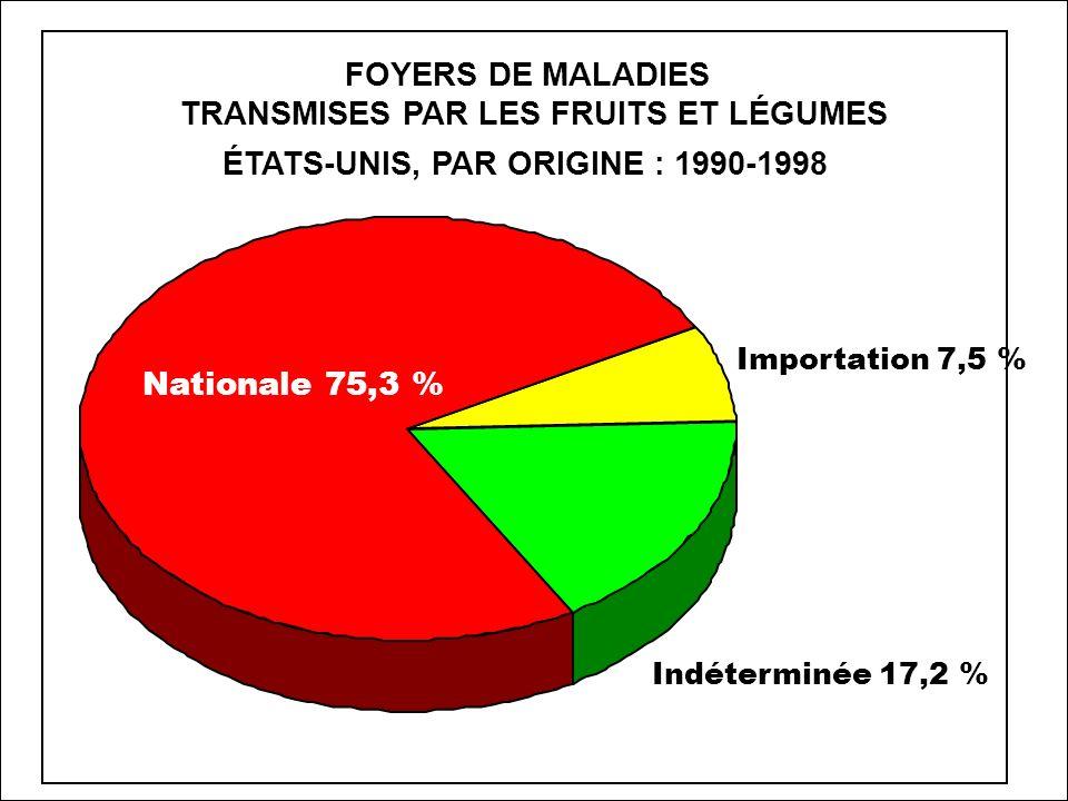 FOYERS DE MALADIES - PRODUITS FRAIS ÉTATS-UNIS : 1990-1998 Salades 35,4 % Fruits 20,8 % Laitues 16,7 % Choux 9,4 % Choux pommés 5,2 % Carottes 3,1 % Tomates 2,1 % Indéterminé 7,3 %