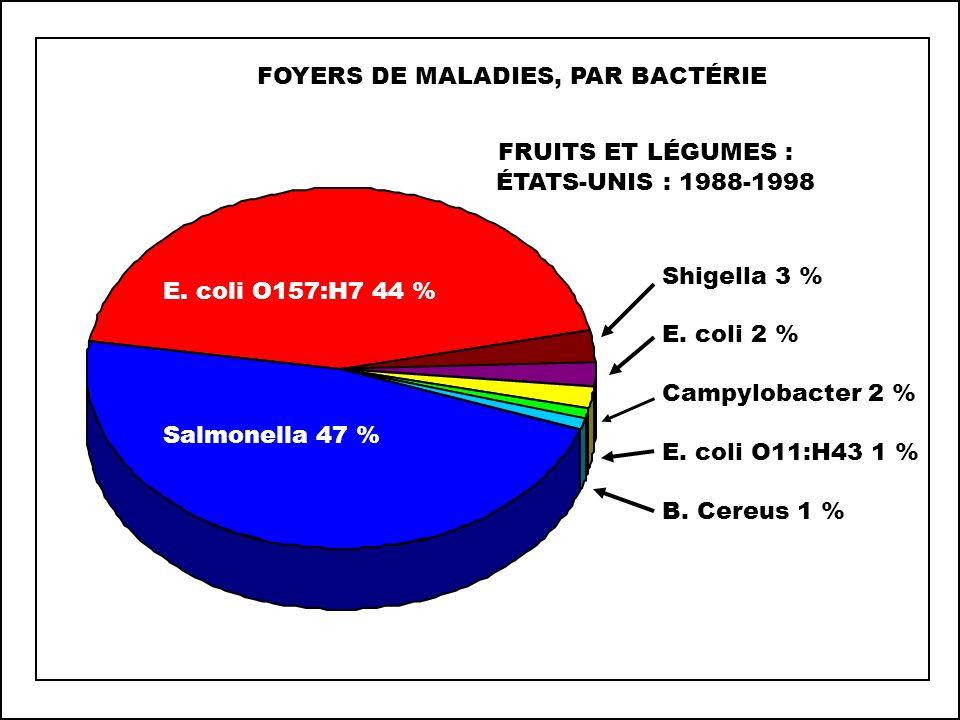 FOYERS DE MALADIES TRANSMISES PAR LES FRUITS ET LÉGUMES ÉTATS-UNIS, PAR ORIGINE : 1990-1998 Nationale 75,3 % Importation 7,5 % Indéterminée 17,2 %