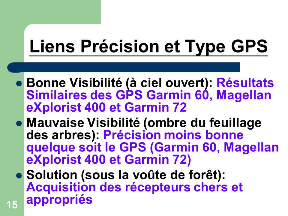 15 Liens Précision et Type GPS Bonne Visibilité (à ciel ouvert): Résultats Similaires des GPS Garmin 60, Magellan eXplorist 400 et Garmin 72 Mauvaise Visibilité (ombre du feuillage des arbres): Précision moins bonne quelque soit le GPS (Garmin 60, Magellan eXplorist 400 et Garmin 72) Solution (sous la voûte de forêt): Acquisition des récepteurs chers et appropriés