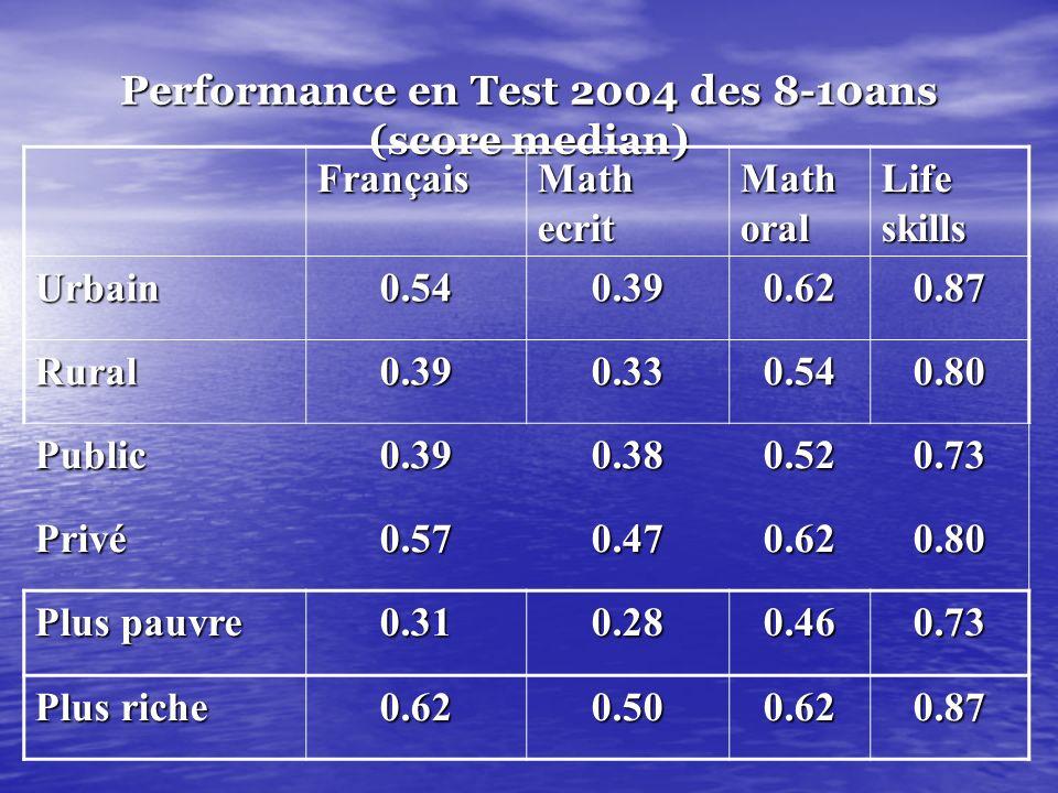 NIVEAU DE PERFORMANCE ET ACHEVEMENT SCOLAIRE (résultats des tests) 1. Milieu urbain plus performant que milieu rural 2. Meilleurs résultats pour le pr