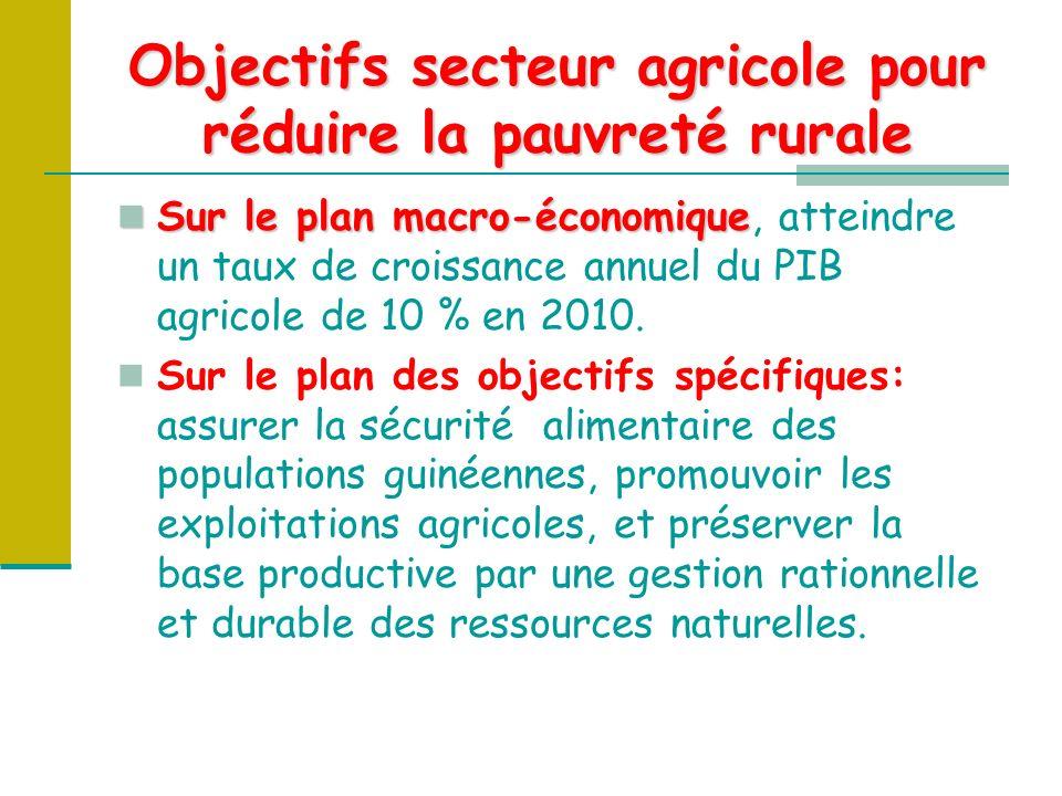 Objectifs secteur agricole pour réduire la pauvreté rurale Sur le plan macro-économique Sur le plan macro-économique, atteindre un taux de croissance annuel du PIB agricole de 10 % en 2010.