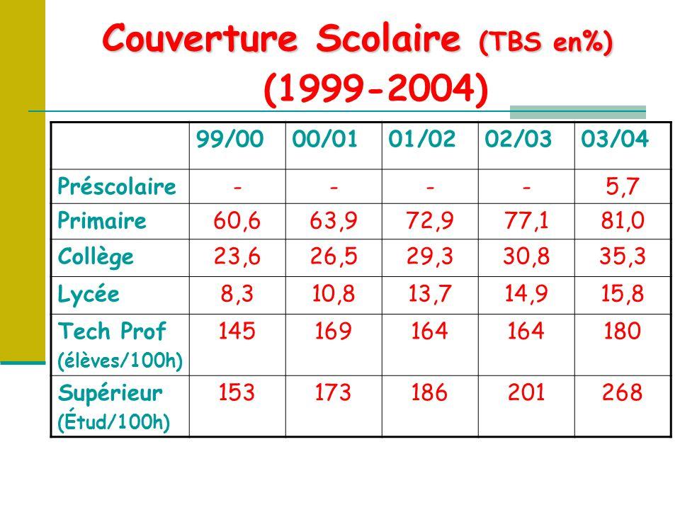 Couverture Scolaire (TBS en%) Couverture Scolaire (TBS en%) (1999-2004) 99/0000/0101/0202/0303/04 Préscolaire----5,7 Primaire60,663,972,977,181,0 Collège23,626,529,330,835,3 Lycée8,310,813,714,915,8 Tech Prof (élèves/100h) 145169164 180 Supérieur (Étud/100h) 153173186201268