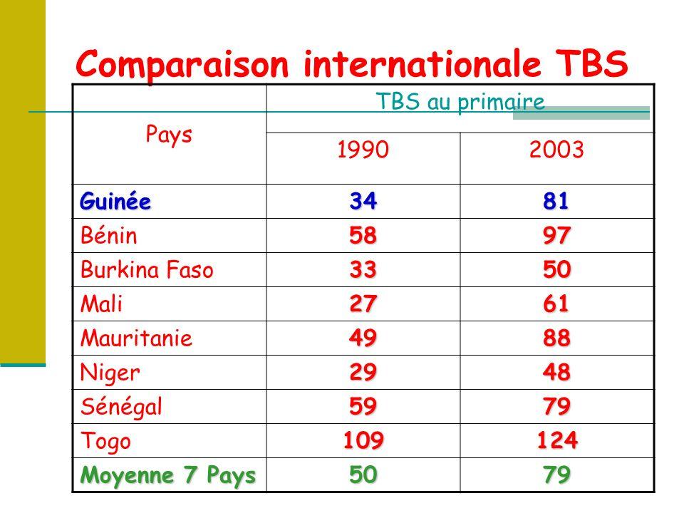 Comparaison internationale TBS Pays TBS au primaire 19902003 Guinée3481 Bénin5897 Burkina Faso3350 Mali2761 Mauritanie4988 Niger2948 Sénégal5979 Togo109124 Moyenne 7 Pays 5079