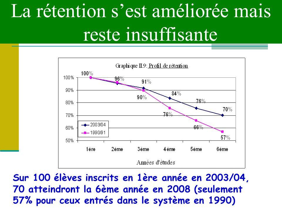 La rétention sest améliorée mais reste insuffisante Sur 100 élèves inscrits en 1ère année en 2003/04, 70 atteindront la 6ème année en 2008 (seulement 57% pour ceux entrés dans le système en 1990)