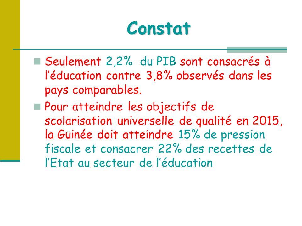 Constat Seulement 2,2% du PIB sont consacrés à léducation contre 3,8% observés dans les pays comparables.