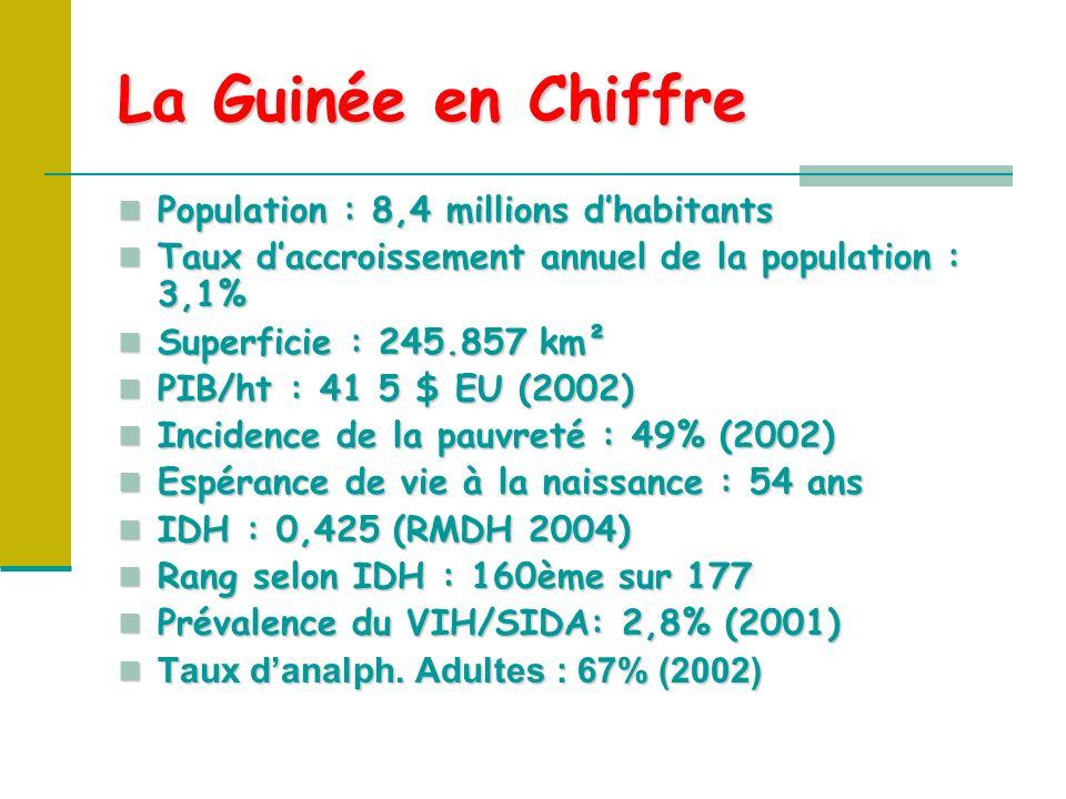 La Guinée en Chiffre Population : 8,4 millions dhabitants Population : 8,4 millions dhabitants Taux daccroissement annuel de la population : 3,1% Taux daccroissement annuel de la population : 3,1% Superficie : 245.857 km² Superficie : 245.857 km² PIB/ht : 41 5 $ EU (2002) PIB/ht : 41 5 $ EU (2002) Incidence de la pauvreté : 49% (2002) Incidence de la pauvreté : 49% (2002) Espérance de vie à la naissance : 54 ans Espérance de vie à la naissance : 54 ans IDH : 0,425 (RMDH 2004) IDH : 0,425 (RMDH 2004) Rang selon IDH : 160ème sur 177 Rang selon IDH : 160ème sur 177 Prévalence du VIH/SIDA: 2,8% (2001) Prévalence du VIH/SIDA: 2,8% (2001) Taux danalph.