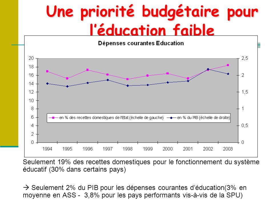 Seulement 19% des recettes domestiques pour le fonctionnement du système éducatif (30% dans certains pays) Seulement 2% du PIB pour les dépenses courantes déducation(3% en moyenne en ASS - 3,8% pour les pays performants vis-à-vis de la SPU) Une priorité budgétaire pour léducation faible