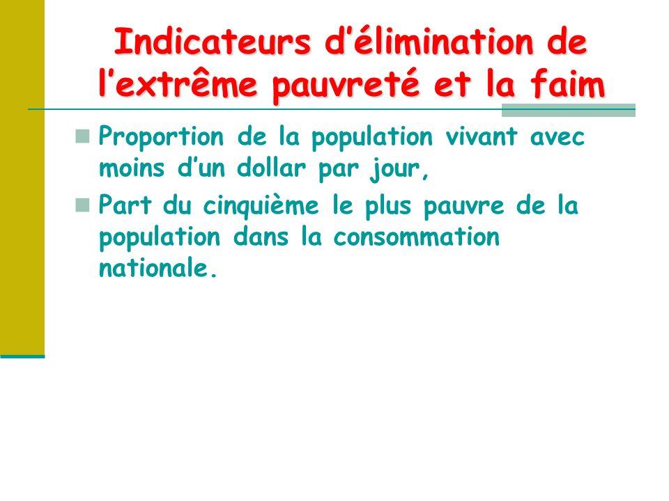 Indicateurs délimination de lextrême pauvreté et la faim Proportion de la population vivant avec moins dun dollar par jour, Part du cinquième le plus pauvre de la population dans la consommation nationale.