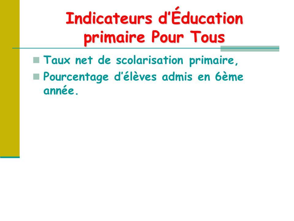 Indicateurs dÉducation primaire Pour Tous Taux net de scolarisation primaire, Pourcentage délèves admis en 6ème année.
