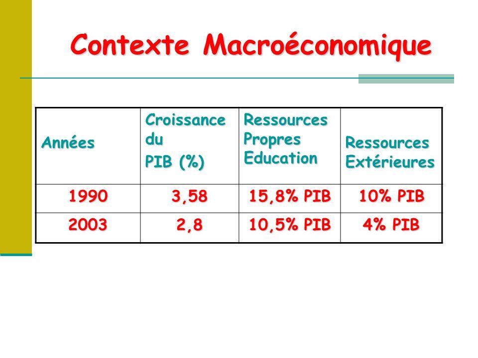 Contexte Macroéconomique Années Croissance du PIB (%) Ressources Propres Education Ressources Extérieures 19903,58 15,8% PIB 10% PIB 20032,8 10,5% PIB 4% PIB