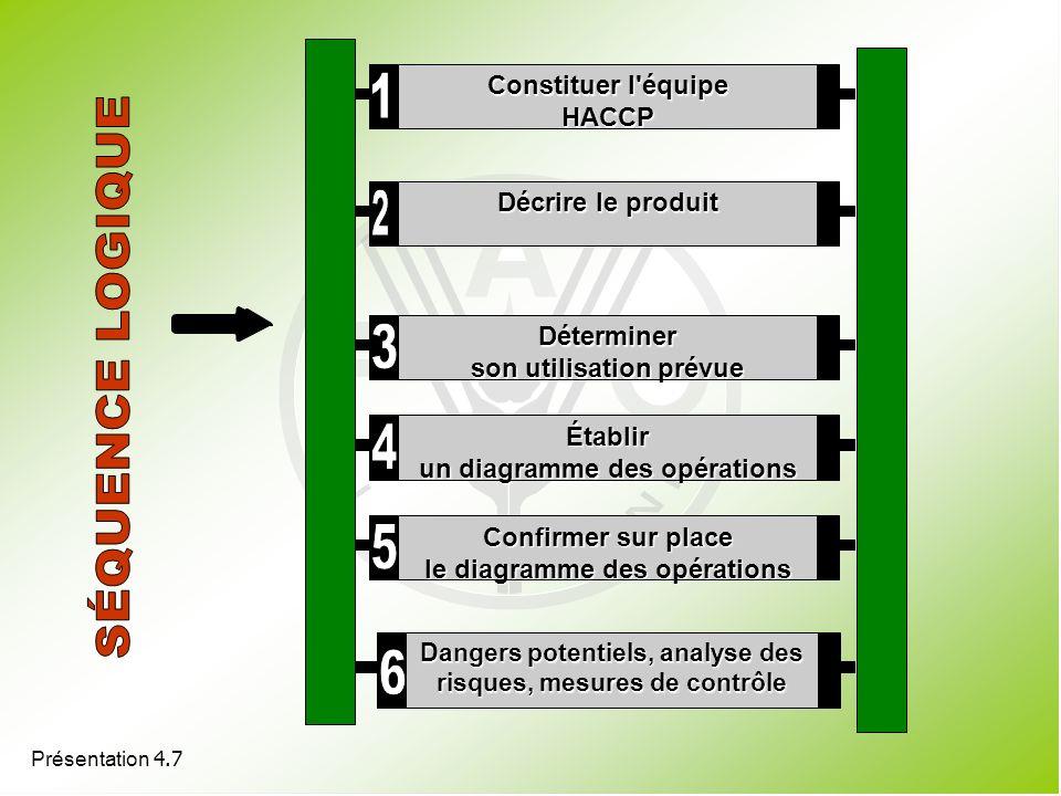 Présentation 4.7 Constituer l'équipe HACCP Décrire le produit Déterminer son utilisation prévue Établir un diagramme des opérations Confirmer sur plac