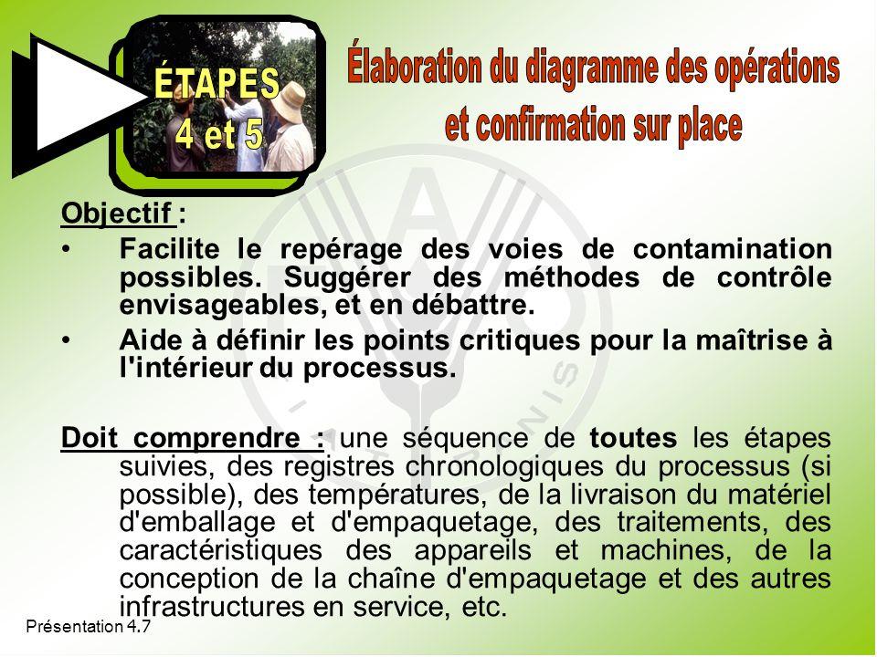 Présentation 4.7 Objectif : Facilite le repérage des voies de contamination possibles. Suggérer des méthodes de contrôle envisageables, et en débattre