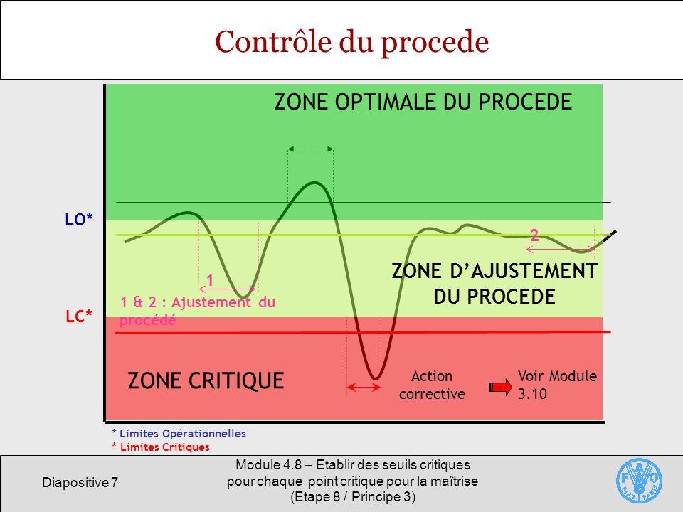 Diapositive 7 Module 4.8 – Etablir des seuils critiques pour chaque point critique pour la maîtrise (Etape 8 / Principe 3) Contrôle du procede ZONE OP