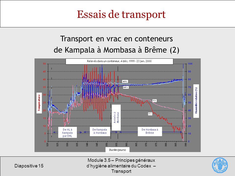 Diapositive 15 Module 3.5 – Principes généraux dhygiène alimentaire du Codex – Transport Essais de transport Transport en vrac en conteneurs de Kampala à Mombasa à Brême (2) Température Humidité relative (%) Arrivée à Monbasa De ML à Kampala par DHL De Kampala à Monbasa De Monbasa à Brême Durée (jours) Relevés dans un conteneur, 4 déc.