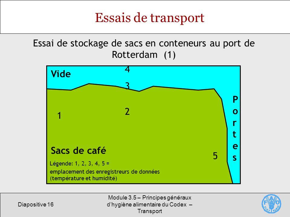 Diapositive 16 Module 3.5 – Principes généraux dhygiène alimentaire du Codex – Transport 1 2 5 4 3 Sacs de café Vide PortesPortes Essais de transport