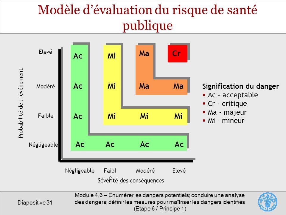 Diapositive 31 Module 4.6 – Enumérer les dangers potentiels; conduire une analyse des dangers; définir les mesures pour maîtriser les dangers identifi