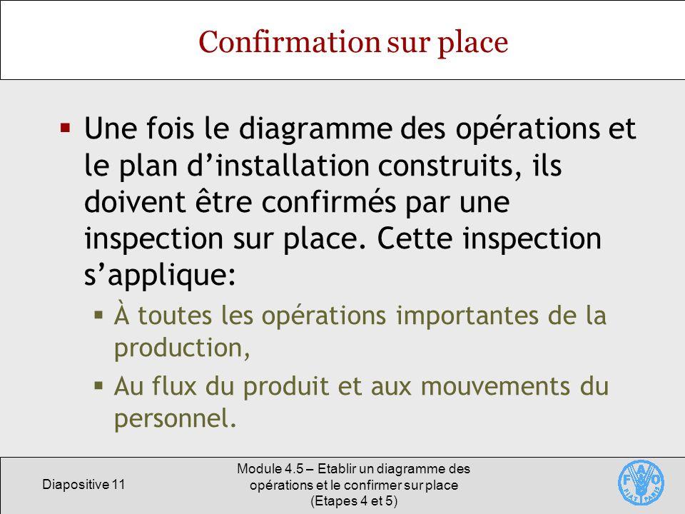 Diapositive 11 Module 4.5 – Etablir un diagramme des opérations et le confirmer sur place (Etapes 4 et 5) Confirmation sur place Une fois le diagramme des opérations et le plan dinstallation construits, ils doivent être confirmés par une inspection sur place.