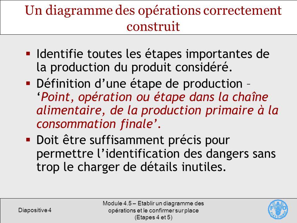 Diapositive 4 Module 4.5 – Etablir un diagramme des opérations et le confirmer sur place (Etapes 4 et 5) Un diagramme des opérations correctement construit Identifie toutes les étapes importantes de la production du produit considéré.