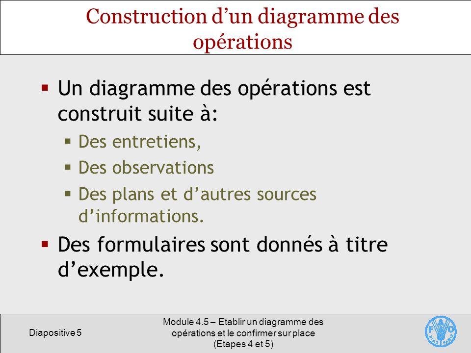 Diapositive 5 Module 4.5 – Etablir un diagramme des opérations et le confirmer sur place (Etapes 4 et 5) Construction dun diagramme des opérations Un diagramme des opérations est construit suite à: Des entretiens, Des observations Des plans et dautres sources dinformations.
