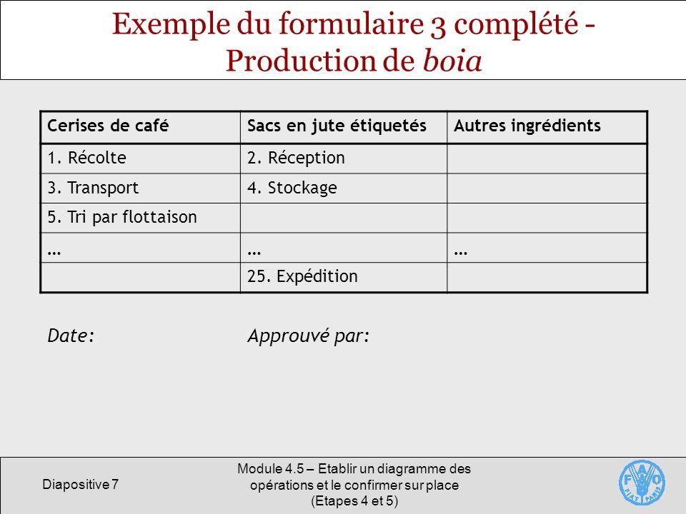 Diapositive 7 Module 4.5 – Etablir un diagramme des opérations et le confirmer sur place (Etapes 4 et 5) Exemple du formulaire 3 complété - Production de boia Cerises de caféSacs en jute étiquetésAutres ingrédients 1.