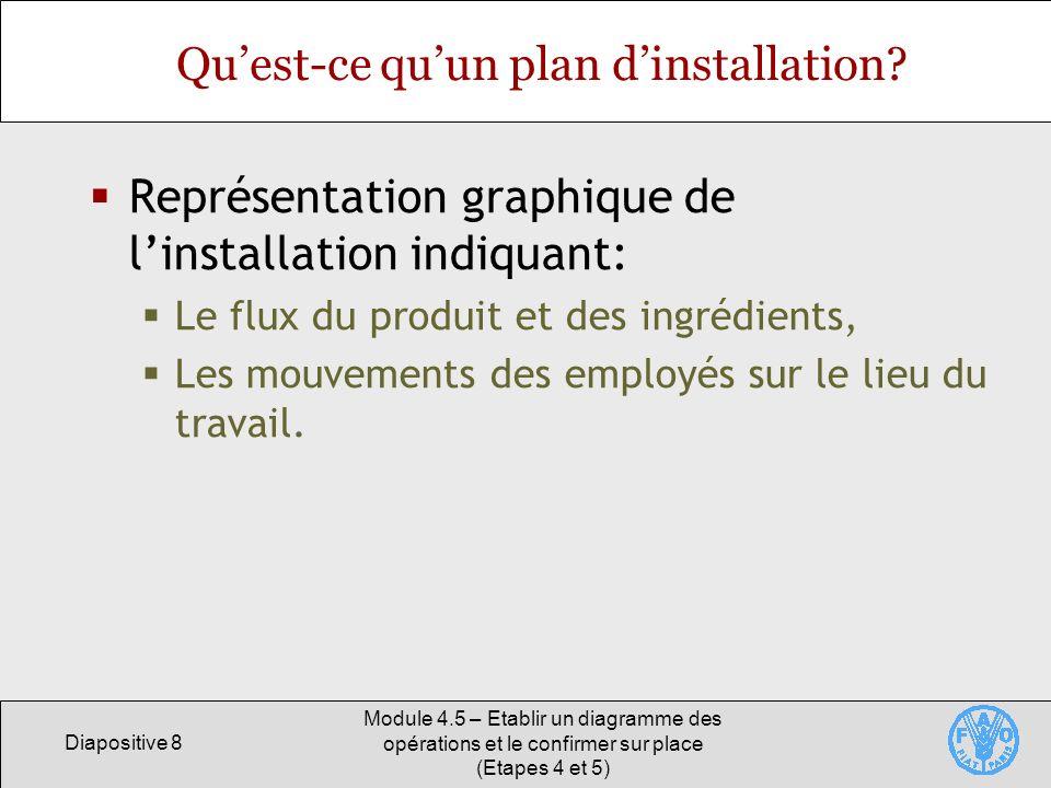Diapositive 8 Module 4.5 – Etablir un diagramme des opérations et le confirmer sur place (Etapes 4 et 5) Quest-ce quun plan dinstallation.