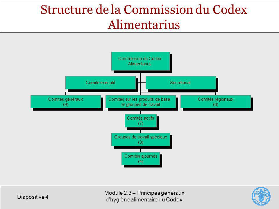 Diapositive 4 Module 2.3 – Principes généraux dhygiène alimentaire du Codex Structure de la Commission du Codex Alimentarius Commission du Codex Alime