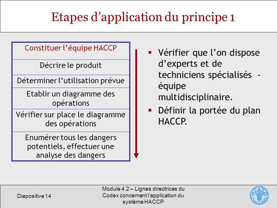 Diapositive 14 Module 4.2 – Lignes directrices du Codex concernant lapplication du système HACCP Etapes dapplication du principe 1 Constituer léquipe