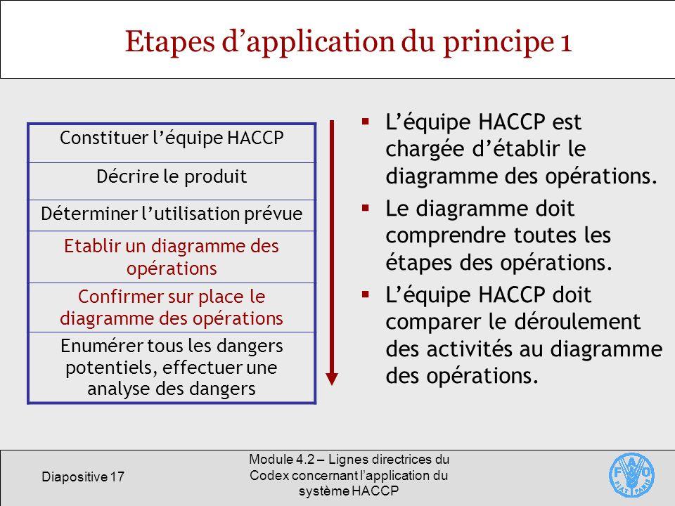 Diapositive 17 Module 4.2 – Lignes directrices du Codex concernant lapplication du système HACCP Etapes dapplication du principe 1 Constituer léquipe