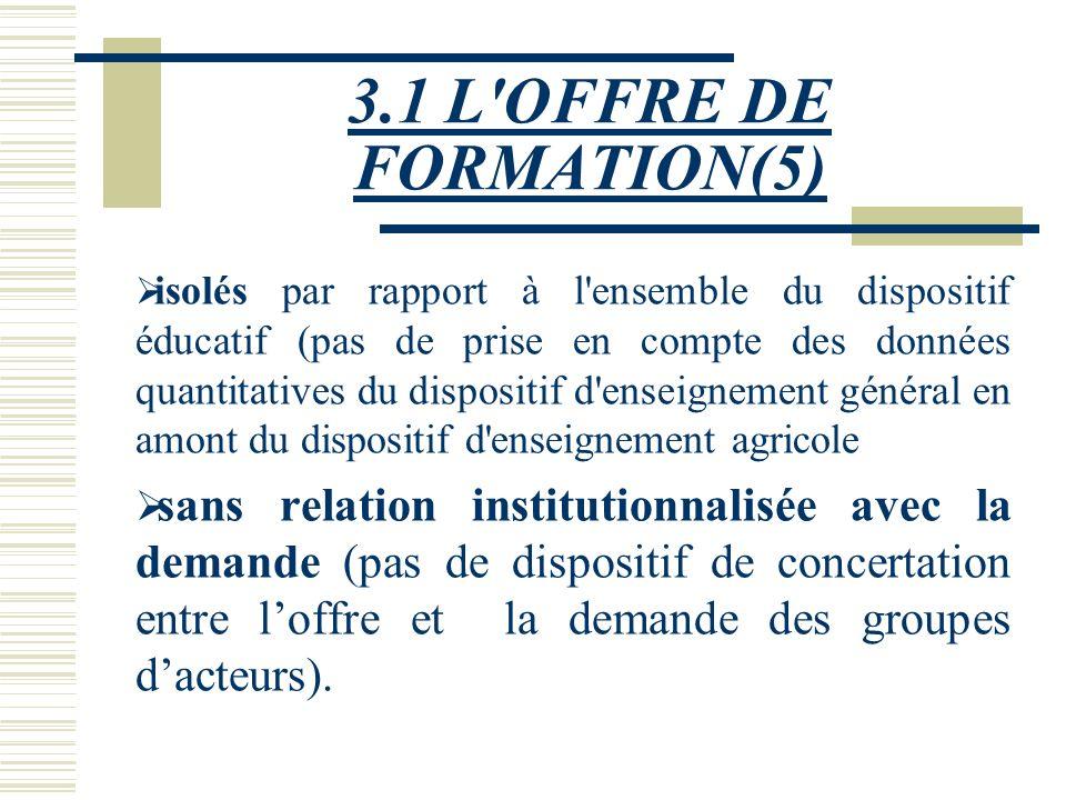 3.1 L'OFFRE DE FORMATION(4) 3.1.3 Des dispositifs de formation Les dispositifs de formation agricole burkinabé, apparaissent comme: divisés,(cinq mini