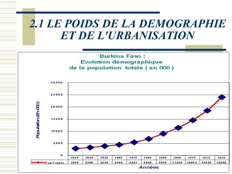II PROBLEMATIQUE DU SECTEUR AGRICOLE 2.1 LE POIDS DE LA DEMOGRAPHIE ET DE L'URBANISATION L'avenir du secteur agricole plus lourdement marqué par les c