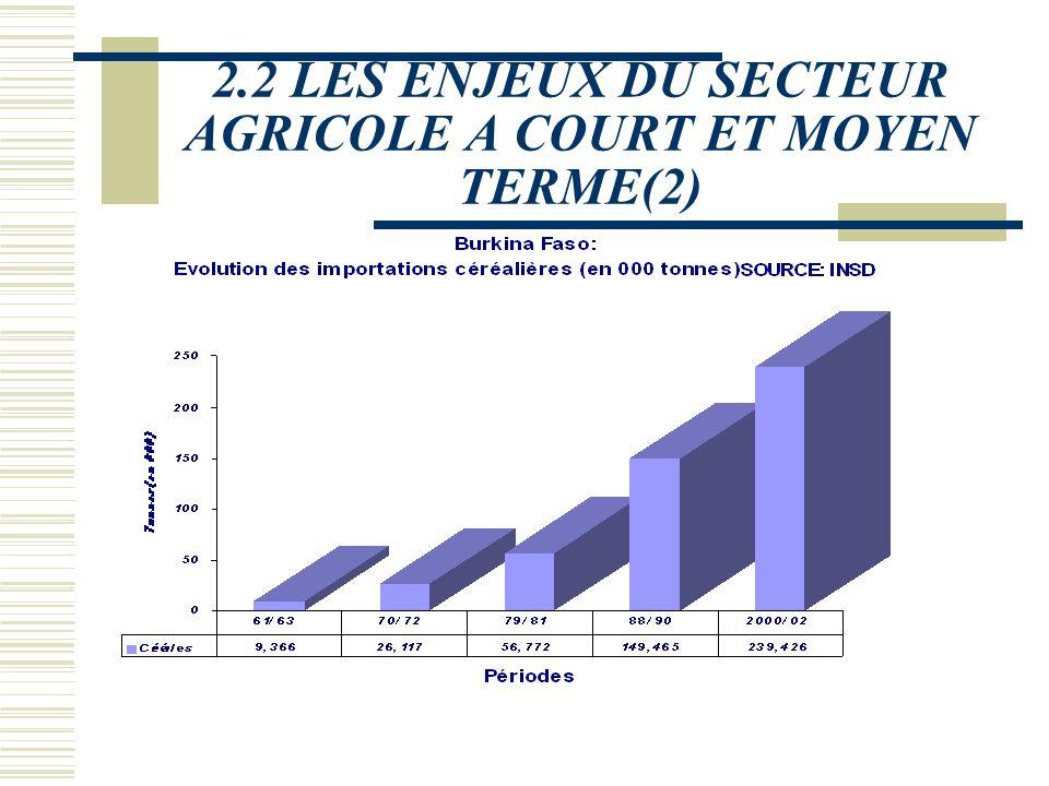 2.2 LES ENJEUX DU SECTEUR AGRICOLE A COURT ET MOYEN TERME Les conséquences de ces évolutions de la population burkinabé sont multiples et génèrent plu