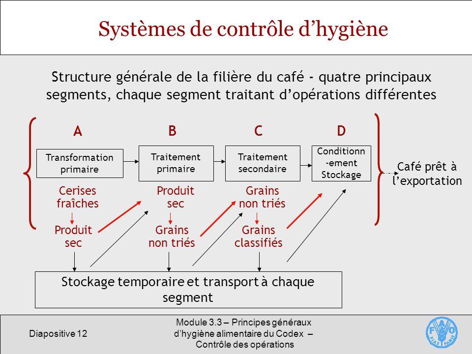 Diapositive 12 Module 3.3 – Principes généraux dhygiène alimentaire du Codex – Contrôle des opérations Stockage temporaire et transport à chaque segme