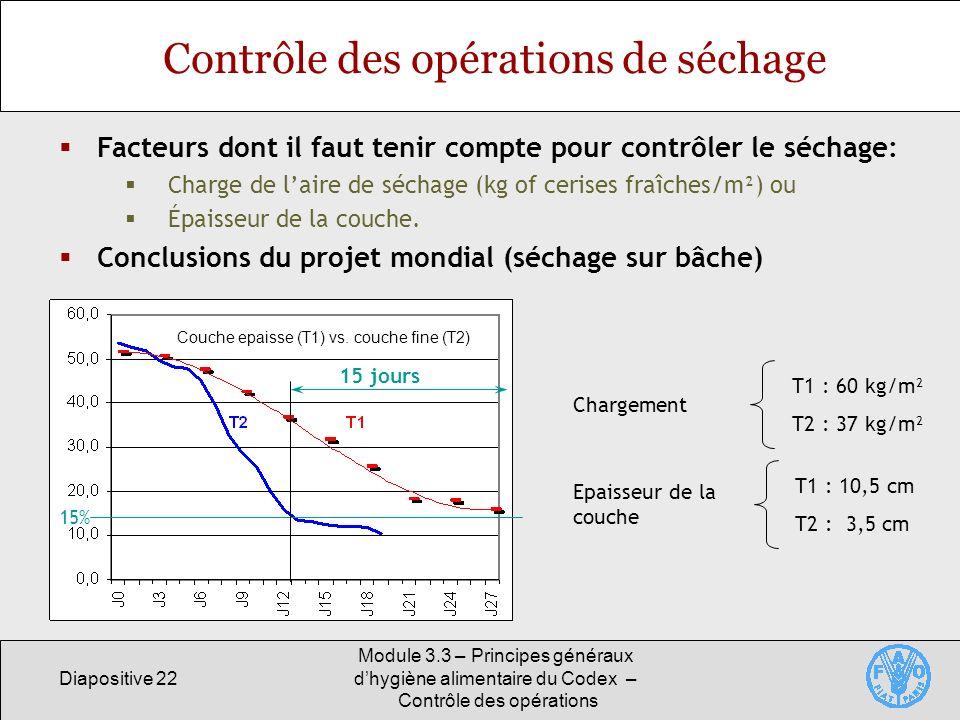Diapositive 22 Module 3.3 – Principes généraux dhygiène alimentaire du Codex – Contrôle des opérations Contrôle des opérations de séchage Facteurs don