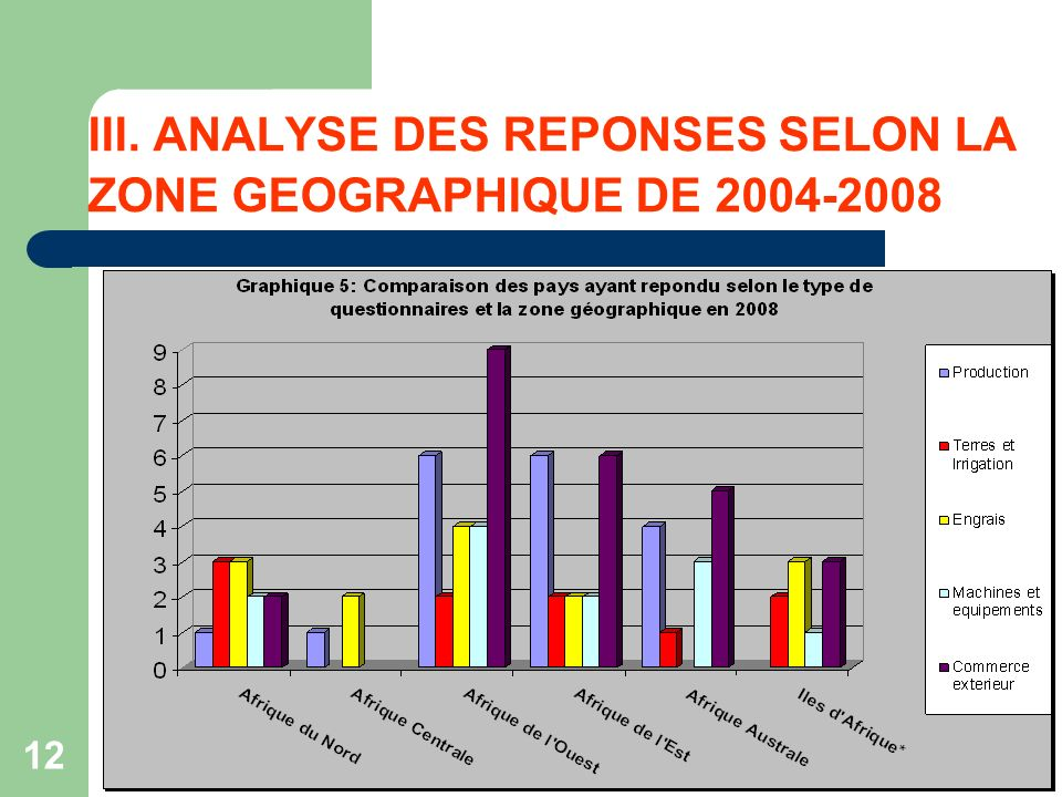 12 III. ANALYSE DES REPONSES SELON LA ZONE GEOGRAPHIQUE DE 2004-2008